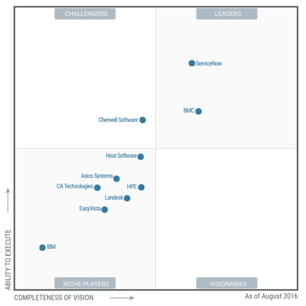 Servicenow-gartner-magic-quadrant-2016