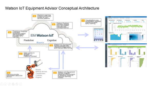 Watson-IoT-Equipment-Advisor-768x432