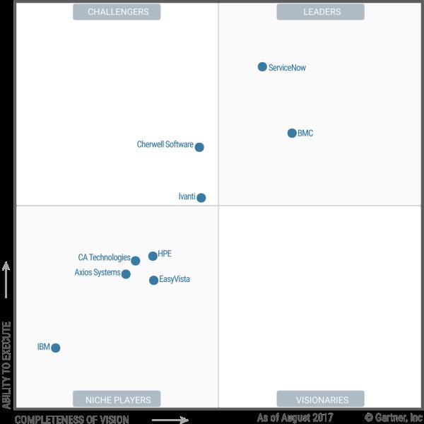 magic quadrant for enterprise architecture tools 2017 pdf